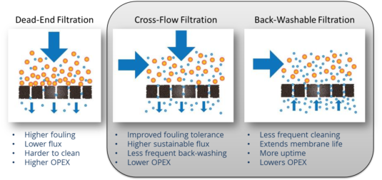 Cross-Flow_Backwashable-Filtration