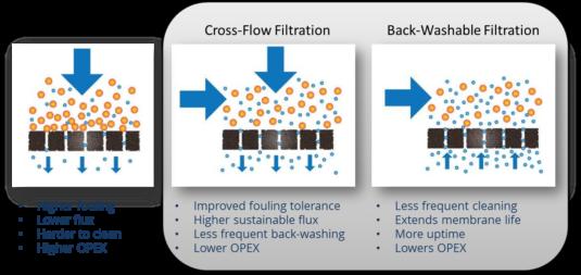 Cross-Flow_Backwashable-Filtration